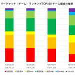 リーグマッチチーム編成の推移【スプラトゥーン2考察 / Splatoon2攻略】