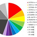 リーグマッチ上位陣使用ブキ調査 ガチホコ編【スプラトゥーン2調査 / Splatoon2】