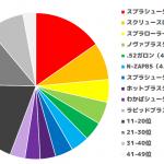 リーグマッチ上位陣使用ブキ調査 ルール別全ブキデータ【スプラトゥーン2調査 / Splatoon2】